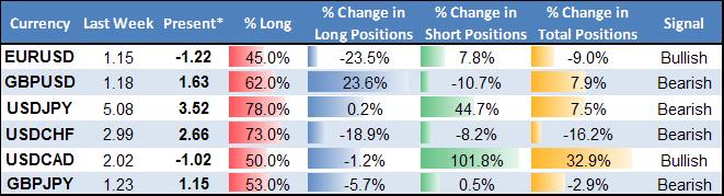 US Dollar Likely Set Important Bottom versus Euro, Canadian Dollar