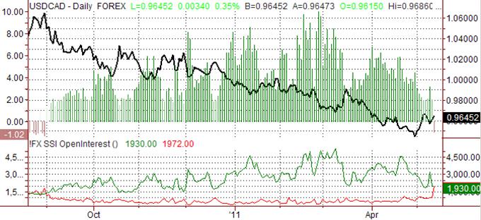 Canadian Dollar Sentiment Warns of Turnaround