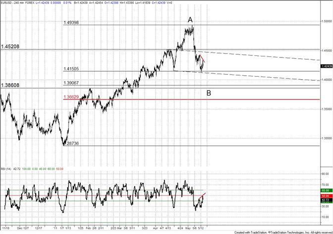 Euro Still Heavy-RSI Bearish Signal