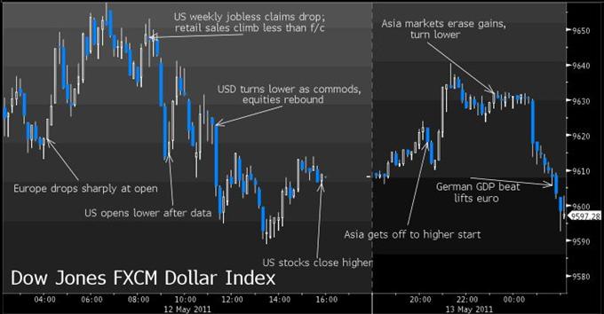 USD Graphic Rewind: Dollar Index Consolidates Ahead of Fresh Gains