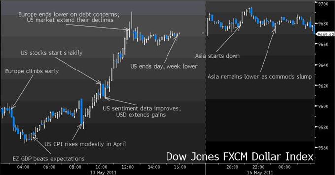 USD Graphic Rewind: Dollar Index Keeps Climbing as Euro Sinks; Maintain Bullish Outlook