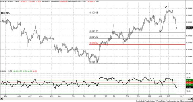 Swiss Franc Significant Short Term Pattern