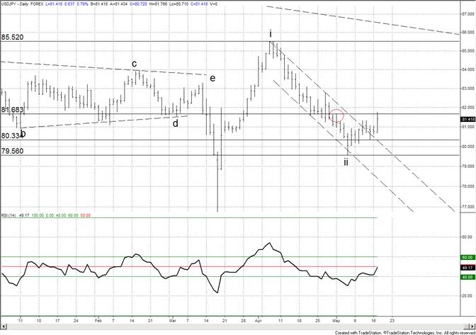 Japanese Yen Breaks to May Low (USDJPY High)