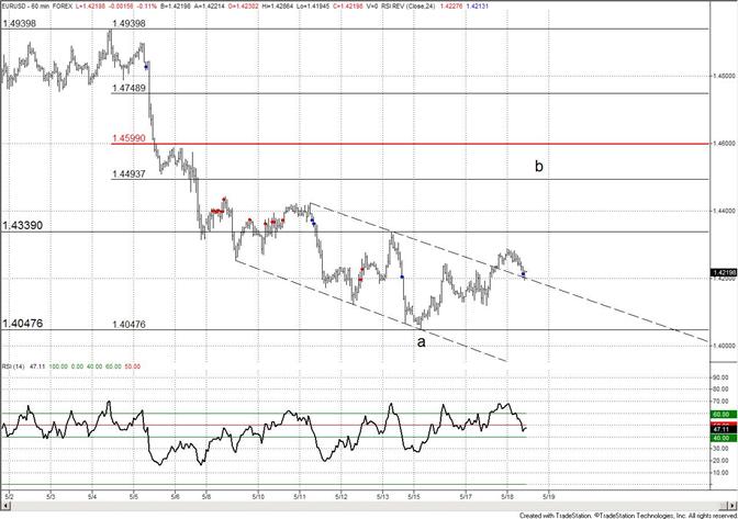 Euro Working Back Towards 14500