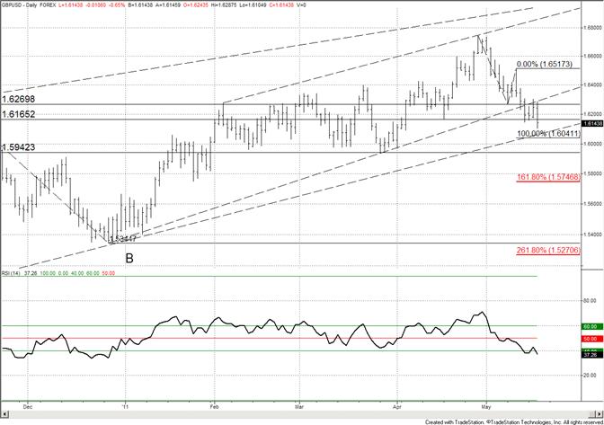 British Pound Trendline Support at 16070-Measured Level at 16040