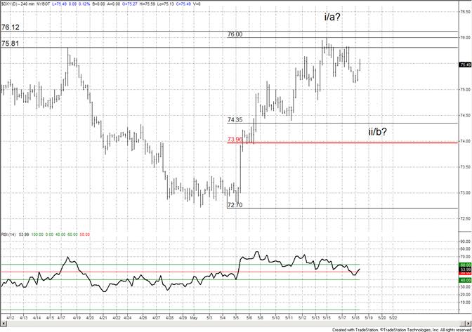 US Dollar Consolidates-Look Lower Near Term