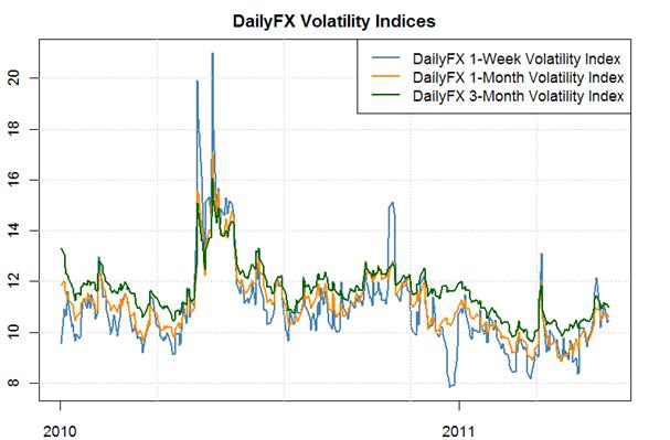 Le Dollar US susceptible de rallier les marchés à terme et les options de positionnement se retire