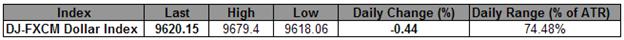 Renversement imminent du Dollar à court terme - L'indice s'approche du support clé