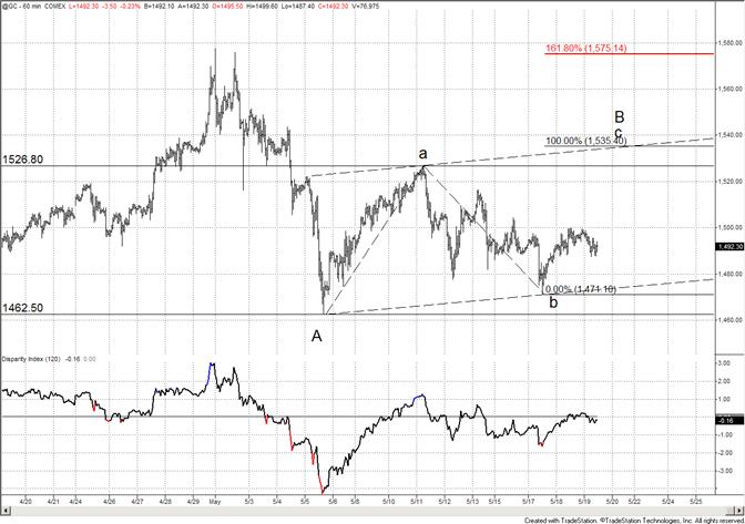 Gold Focus Still Higher in Short Term