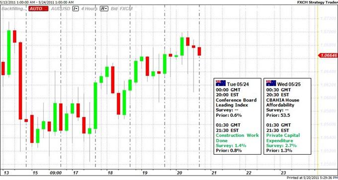 Australian Dollar Tracks Gold Prices, Short-Term Risks Favor Gains