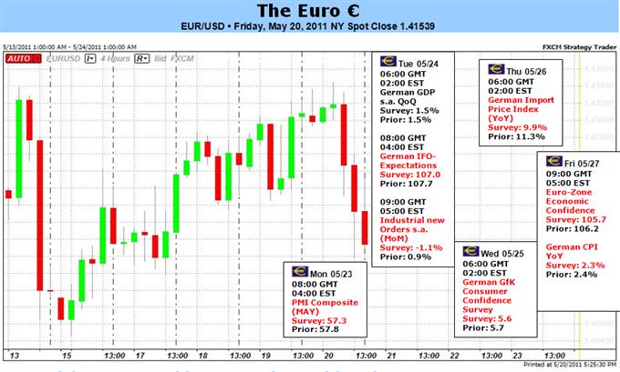 Les risques sur l'Euro présentent des inconvénients alors que les problèmes grecs menacent la zone Euro