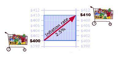 Inflation et Indice des prix à la consommation