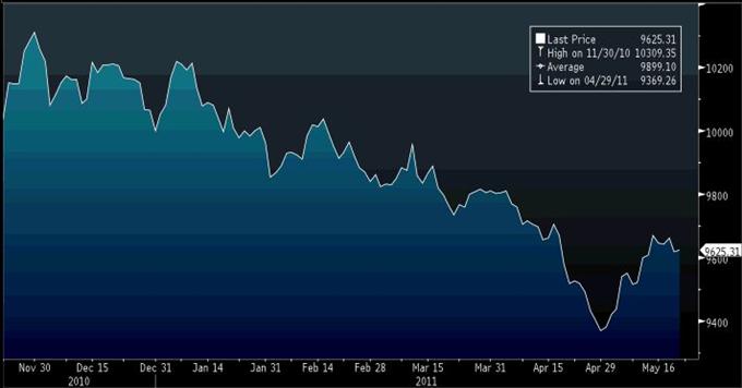 Rapport technique classique 05.20 sur l'indice du Dollar US