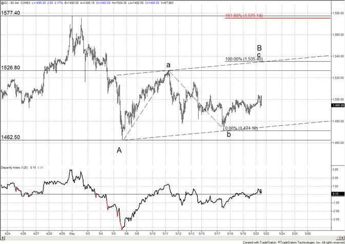 Gold in Range-Upside Focus Remains on 1535