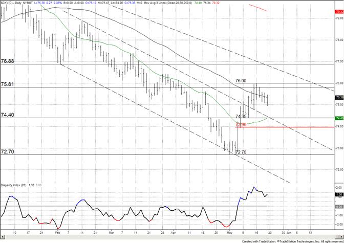 US Dollar 7440 Level of Interest Next Week