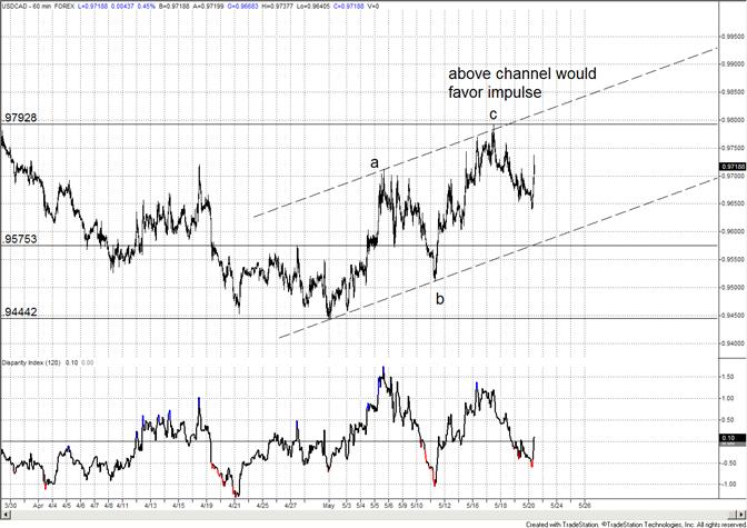 Canadian Dollar Channel is Key