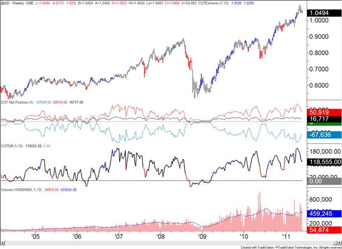 COT052311_body_aud.png, COT Analytics Bullish for US Dollar