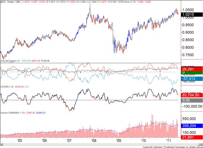 COT052311_body_cad.png, COT Analytics Bullish for US Dollar