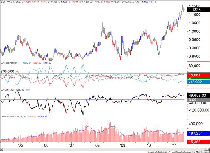 COT052311_body_chf.png, COT Analytics Bullish for US Dollar