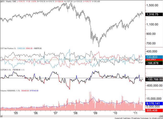 COT052311_body_es.png, COT Analytics Bullish for US Dollar