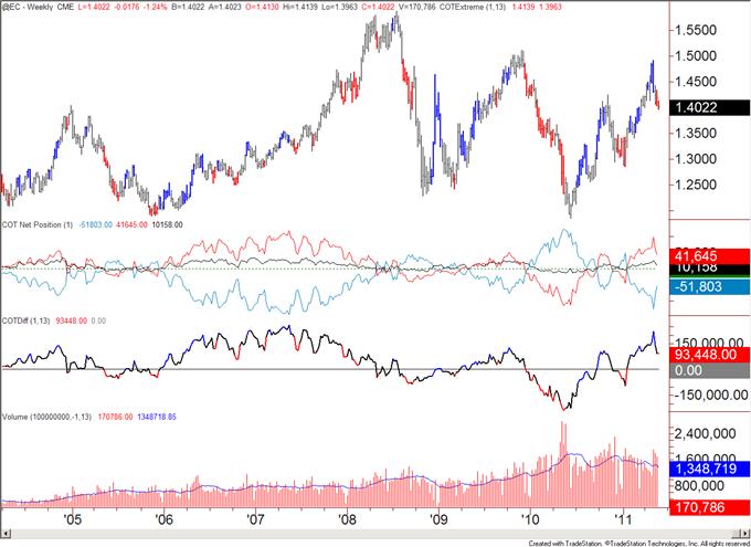 COT052311_body_eur.png, COT Analytics Bullish for US Dollar