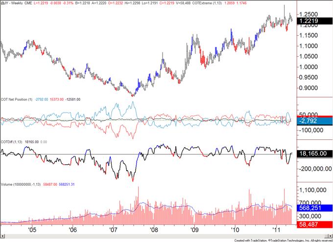 COT052311_body_jpy.png, COT Analytics Bullish for US Dollar