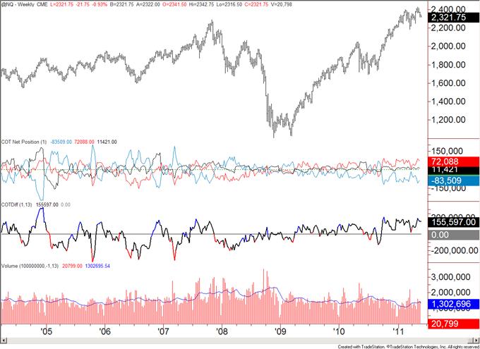 COT052311_body_nq.png, COT Analytics Bullish for US Dollar