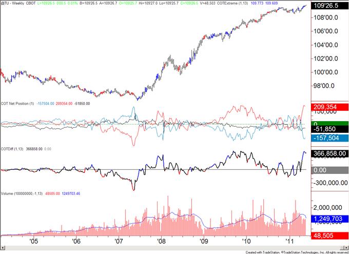COT052311_body_tu.png, COT Analytics Bullish for US Dollar