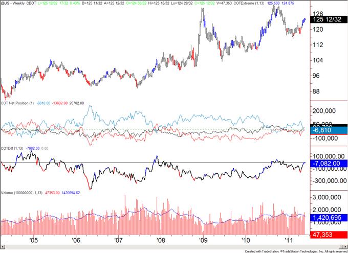 COT052311_body_us.png, COT Analytics Bullish for US Dollar