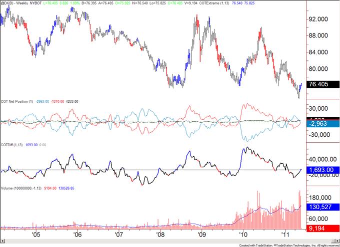 COT052311_body_usd.png, COT Analytics Bullish for US Dollar