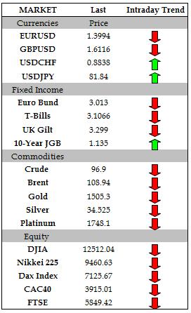 FX Headlines: Aussie, Euro Plummet as Markets Shift to Risk Aversion
