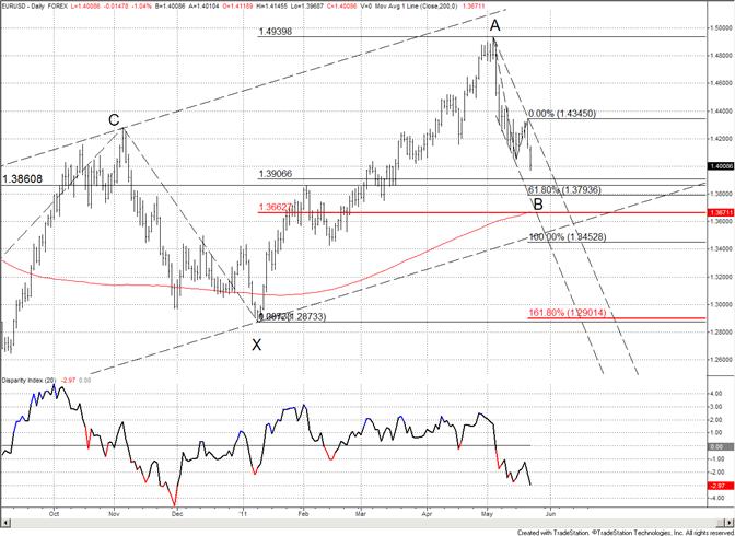 L'euro s'effondre - bas d range de support proche de 13700