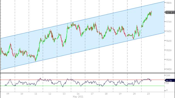 L'indice USD continue à avancer vers 9800, le dollar australien s'échange avec un triangle baissier
