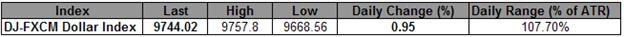 Le Dollar US maintient un canal ascendant sur Trade- Index Hits en hausse depuis 6 semaines et demi