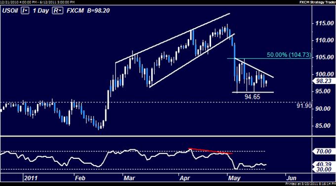 L'or pourrait rebondir sur une reprise du S&P 500, les agencements techniques du pétrole censés donner des pertes