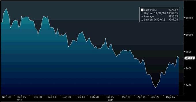 Rapport technique classique sur le US Dollar Index 05.24