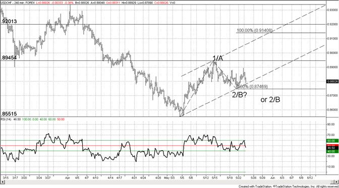 Swiss Franc May Test 8750