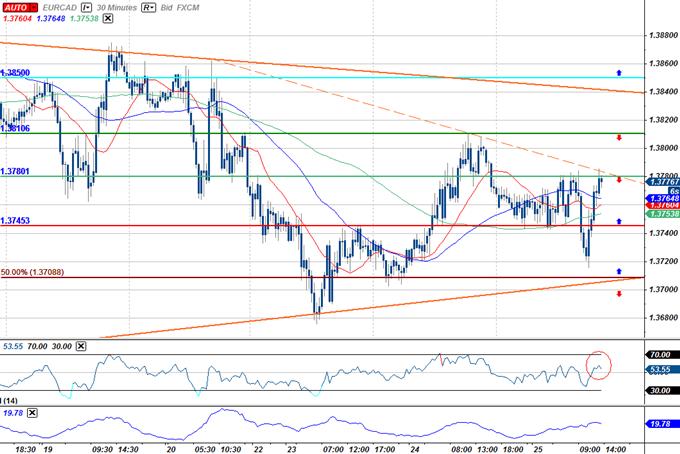 EUR/CAD Intra-day Scalp- Range Trade