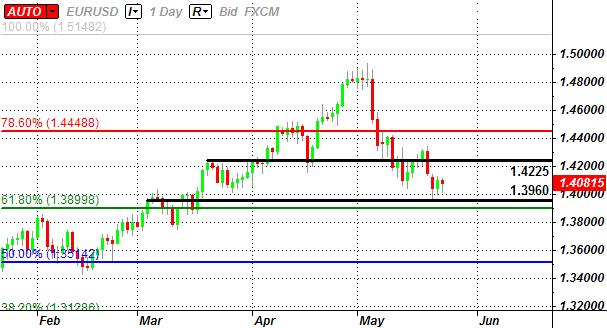 EUR/USD: Trading the Preliminary U.S. 1Q GDP Report