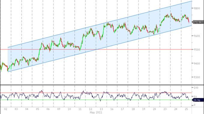U.S. Dollar Outlook Remains Bullish As Index Preserves Upward Trend
