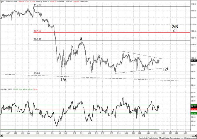 Crude Near Term Triangle Pattern