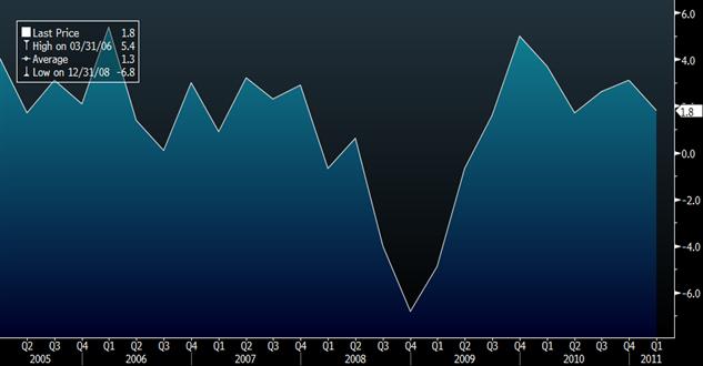 Consumer Spending Falters, U.S. GDP Falls Short of Forecast