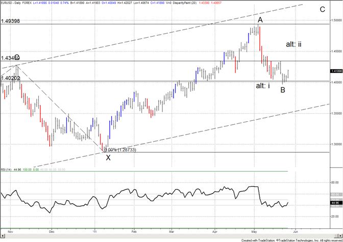 Euro Breaks Higher – Focus on 14345