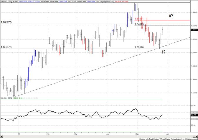 British Pound Resistance Zone is 16400-16485