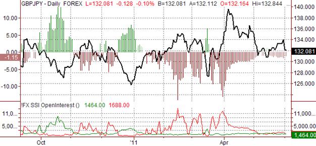 British Pound Outlook Neutral versus Yen