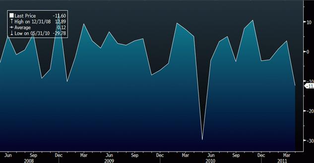 U.S. Pending Home Sales Nose Dive, Down 11.6 Percent in April