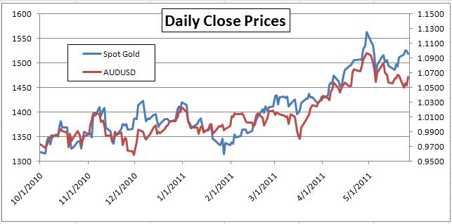 Gold - FOREX Correlations Weaken as Gold Regains Safe Haven Status