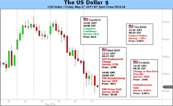La santé du Dollar US repose d'abord sur le S&P 500 et ensuite sur le QE2
