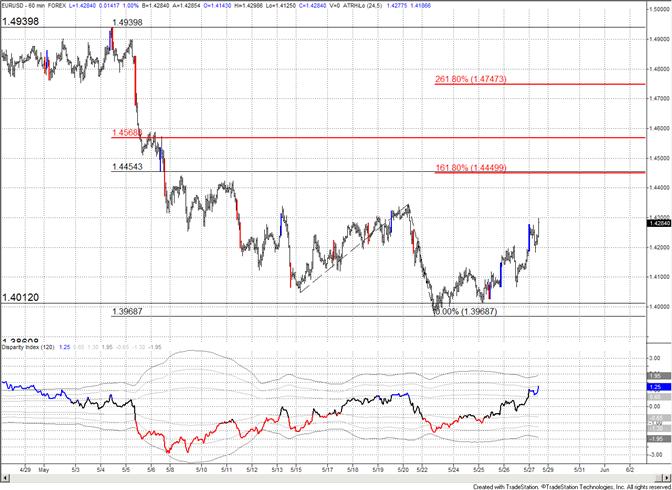 Euro Measured Level at 14450
