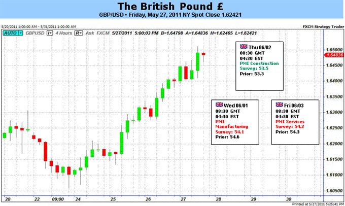 La livre sterling devrait baisser, alors que les prévisions d'une hausse des taux d'intérêt s'évanouissent